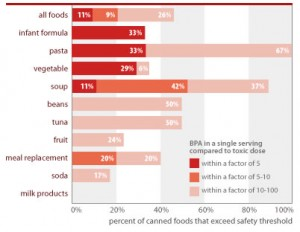 EWA BPA chart